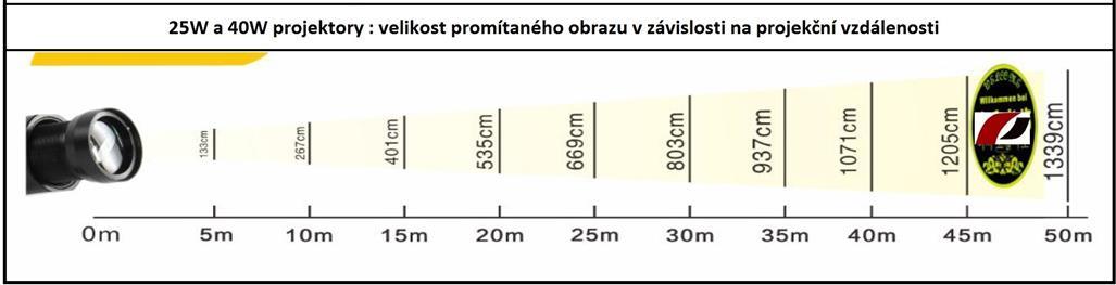 LED úsporné reflektory IQ outdoor / indoor