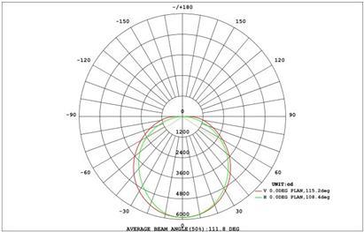LED vnitřní průmyslová a komerční svítidla YL