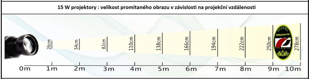 LED logo projektory IQ-PROMOTION pro Vaši účinnou světelnou reklamu